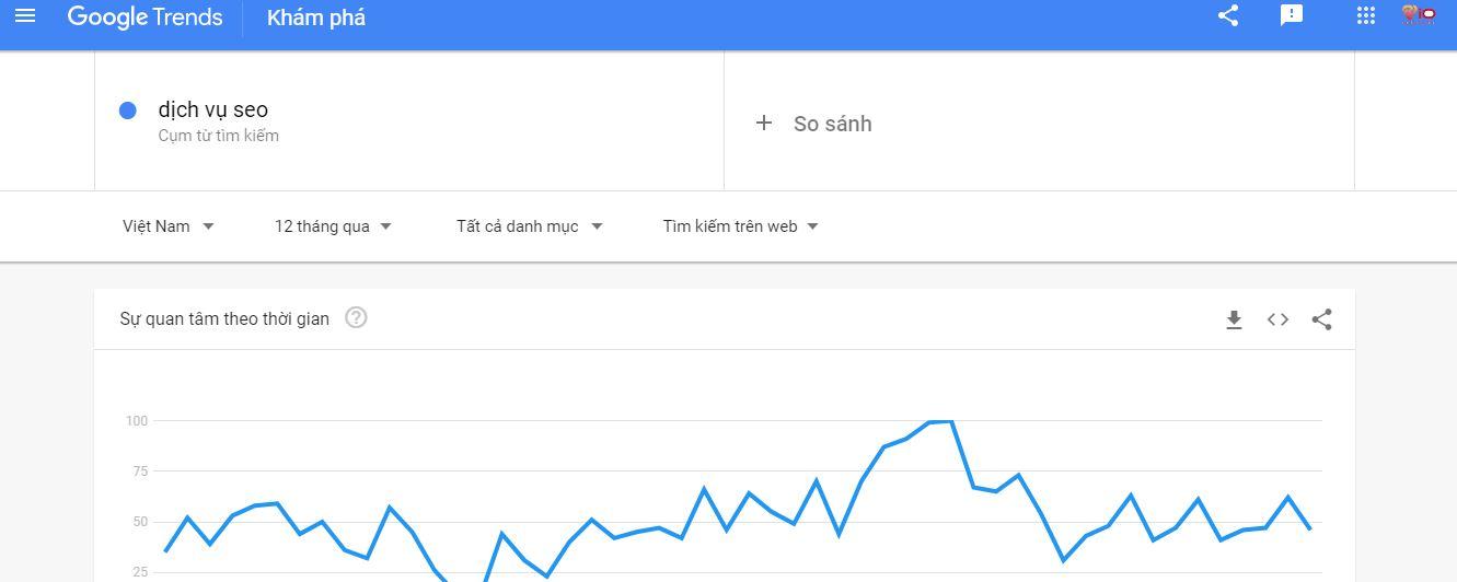 tìm kiếm từ khóa trên google trend