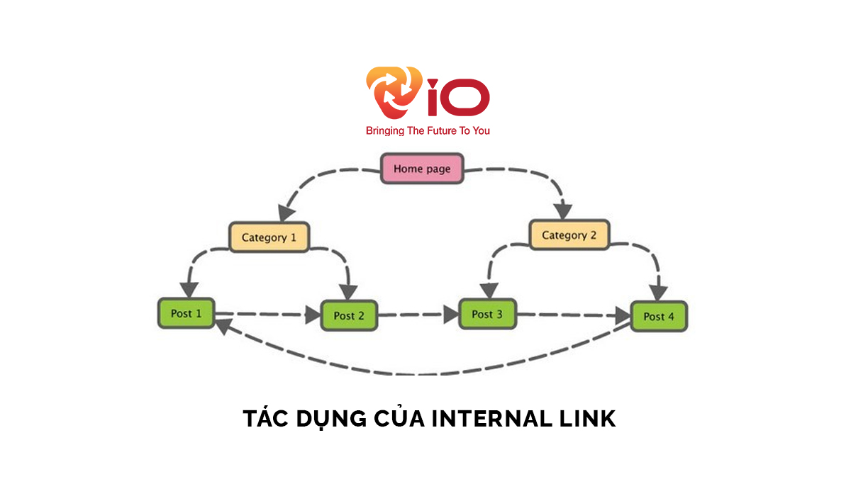 TAC-DUNG-cua-internal-link-