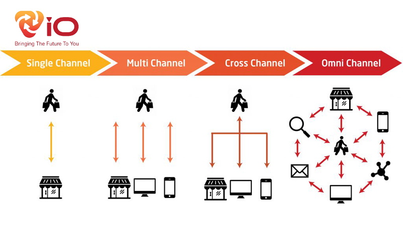 Omni-channel marketing là gì